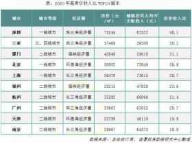2020年百城房价收入比回落,深圳成全国购房最难城市