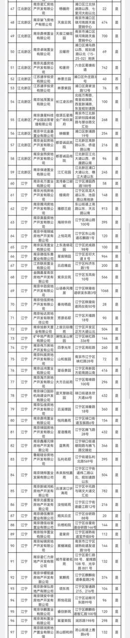 """南京统一购买新建商品住房在线报名平台""""宁小通""""正式上线"""