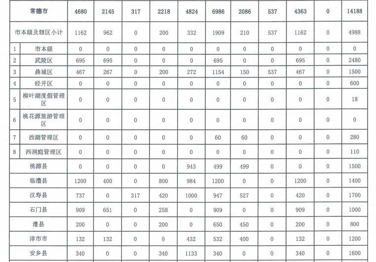 2021湖南各市州棚户区改造及公租房建设计划表汇总